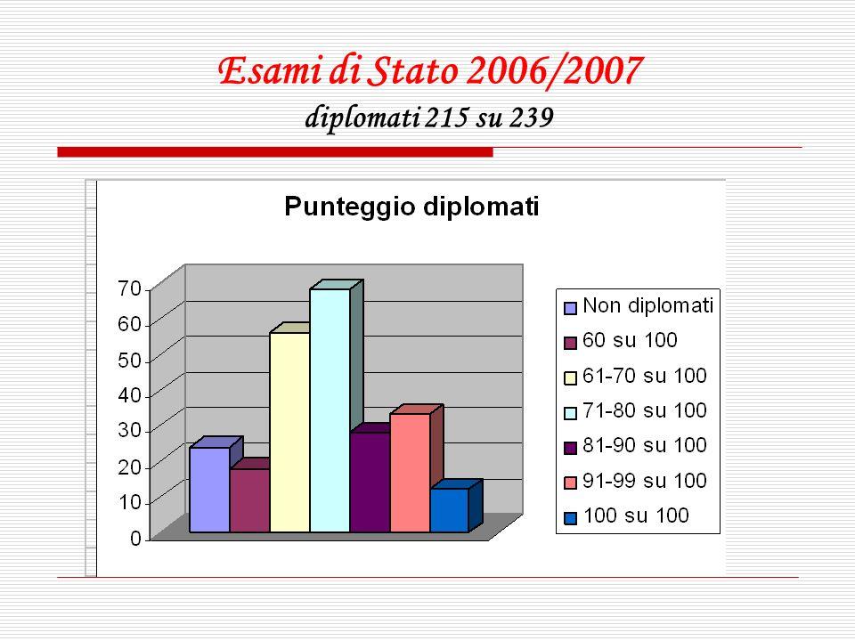 Esami di Stato 2006/2007 diplomati 215 su 239