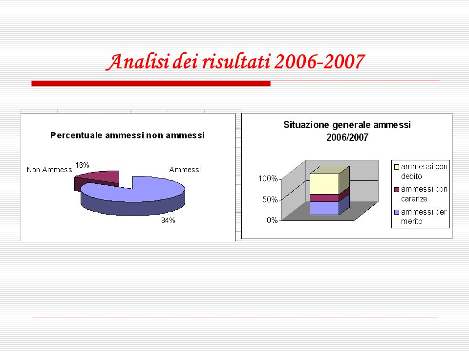 Analisi dei risultati 2006-2007
