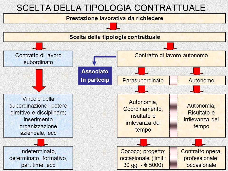 SCELTA DELLA TIPOLOGIA CONTRATTUALE