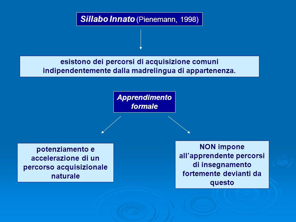 Sillabo Innato (Pienemann, 1998)