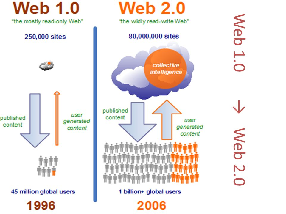 Web 1.0 → Web 2.0