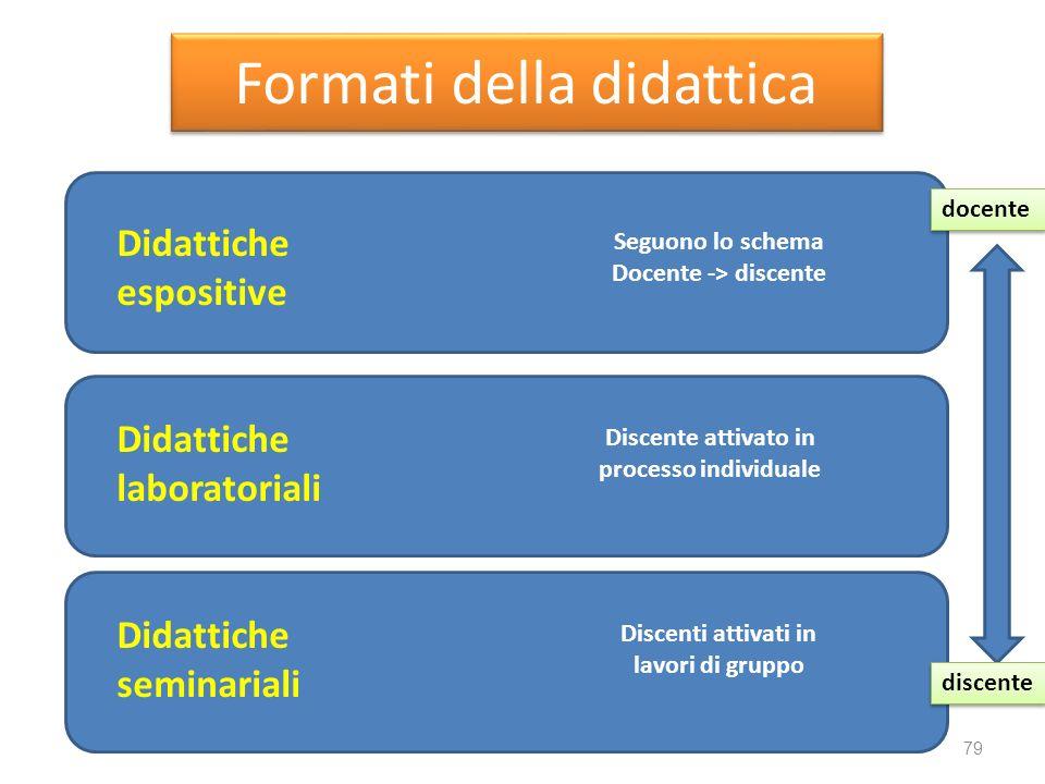 Formati della didattica
