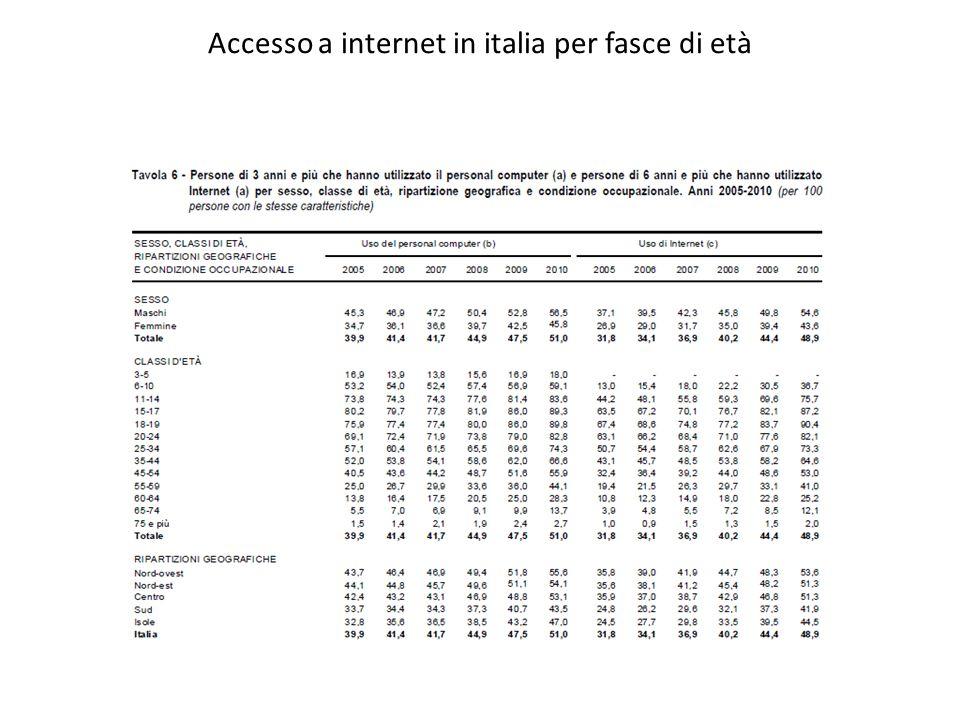 Accesso a internet in italia per fasce di età