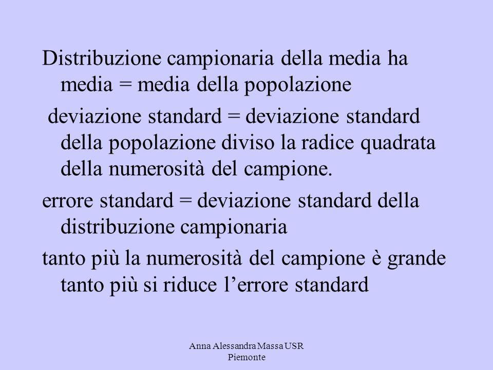 Anna Alessandra Massa USR Piemonte