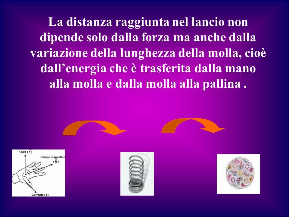 La distanza raggiunta nel lancio non dipende solo dalla forza ma anche dalla variazione della lunghezza della molla, cioè dall'energia che è trasferita dalla mano alla molla e dalla molla alla pallina .