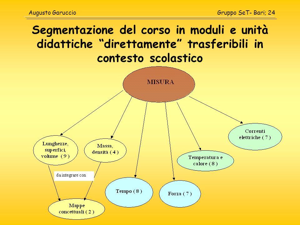 Segmentazione del corso in moduli e unità didattiche direttamente trasferibili in contesto scolastico