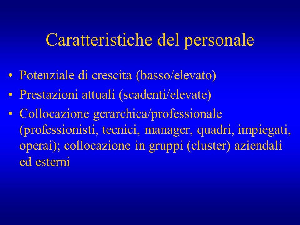 Caratteristiche del personale