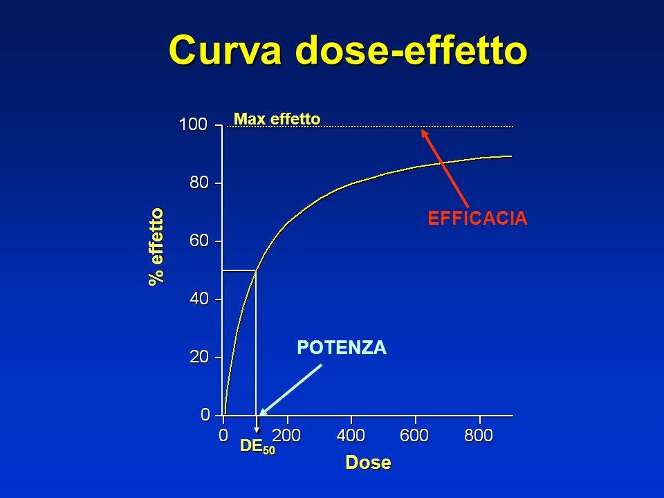 Curva dose-effetto Max effetto EFFICACIA % effetto POTENZA DE50 Dose