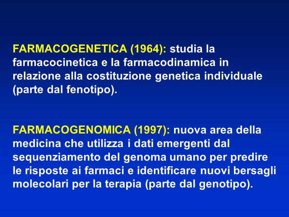 FARMACOGENETICA (1964): studia la farmacocinetica e la farmacodinamica in relazione alla costituzione genetica individuale (parte dal fenotipo).