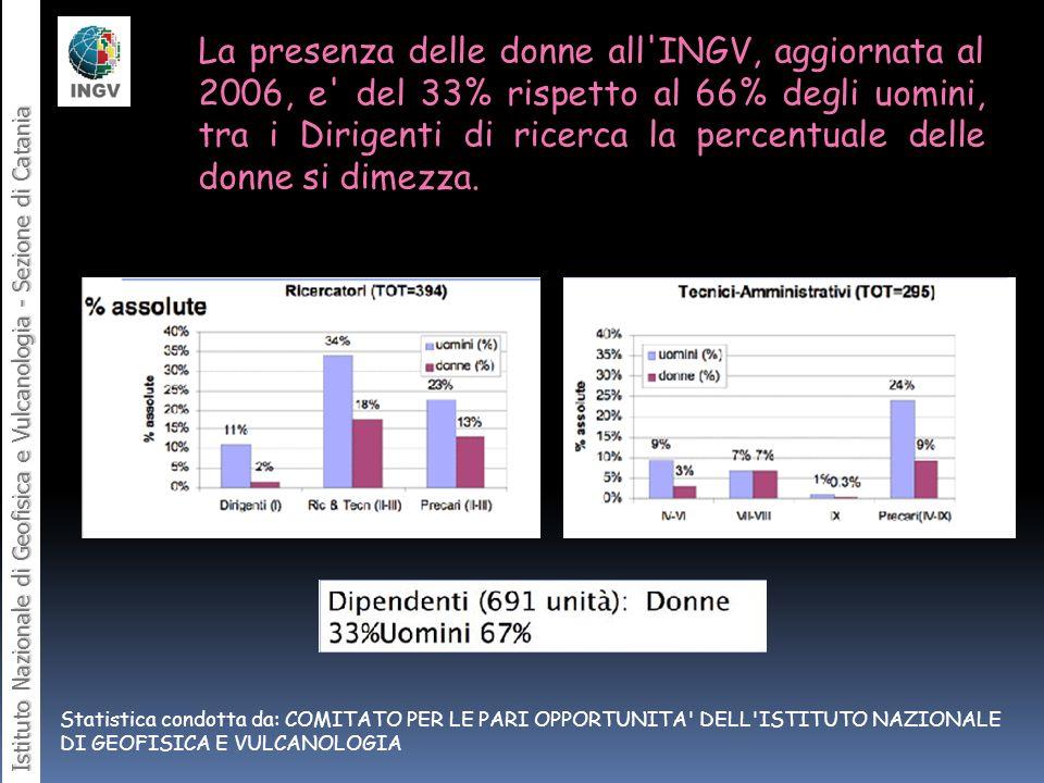 La presenza delle donne all INGV, aggiornata al 2006, e del 33% rispetto al 66% degli uomini, tra i Dirigenti di ricerca la percentuale delle donne si dimezza.