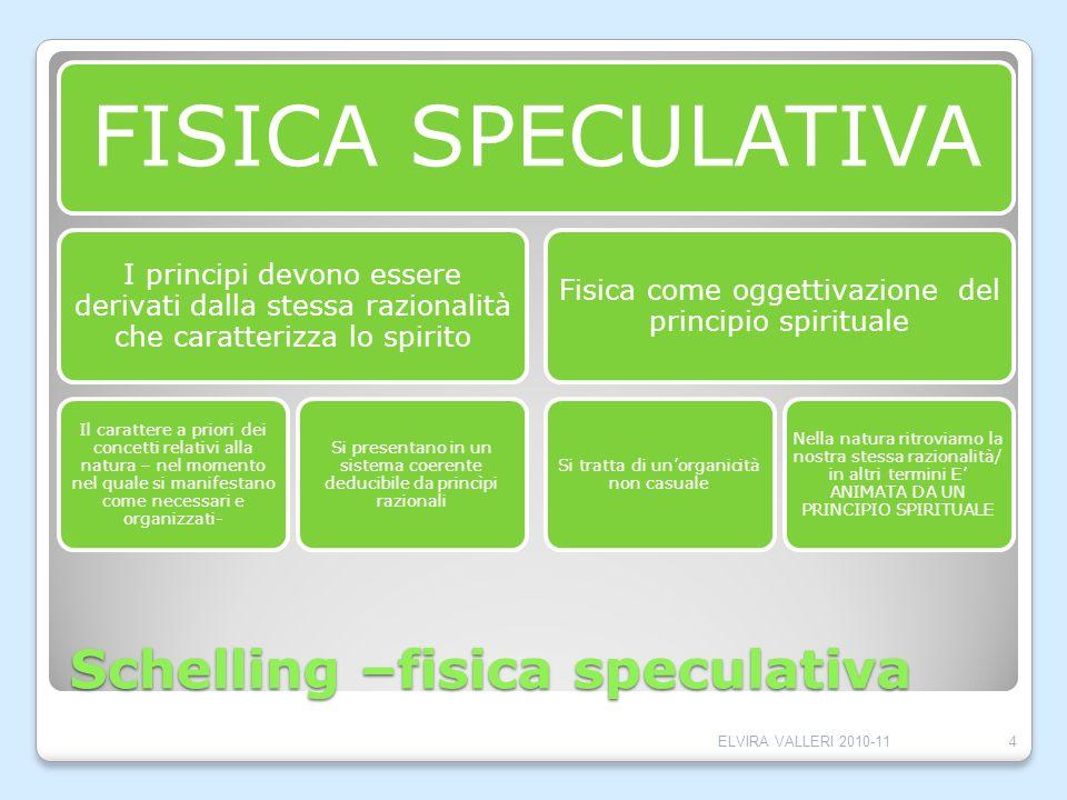 Schelling –fisica speculativa