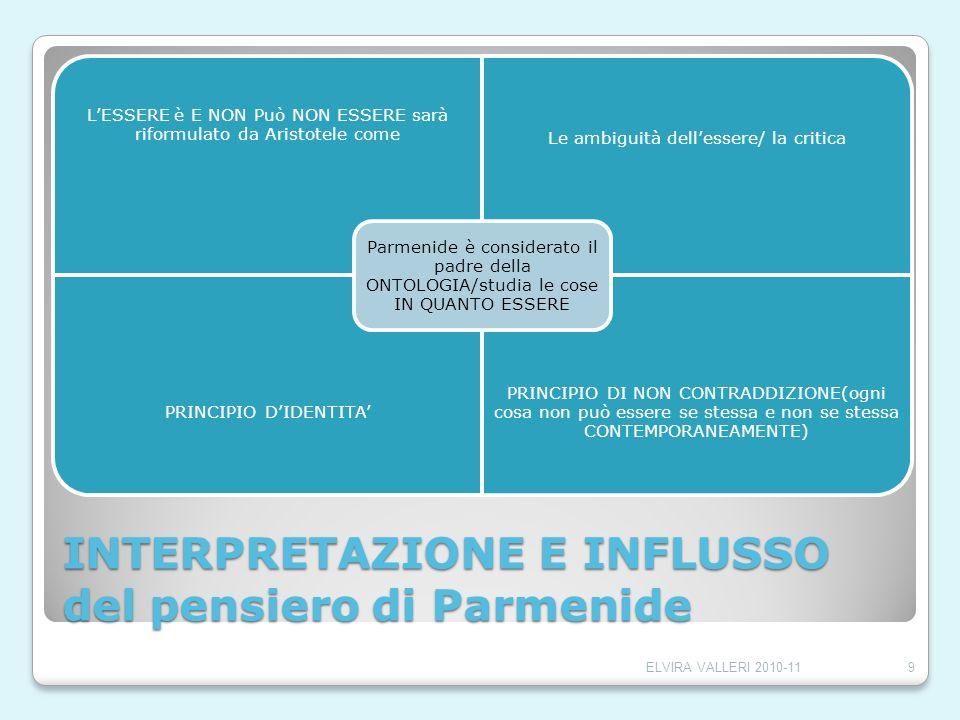 INTERPRETAZIONE E INFLUSSO del pensiero di Parmenide