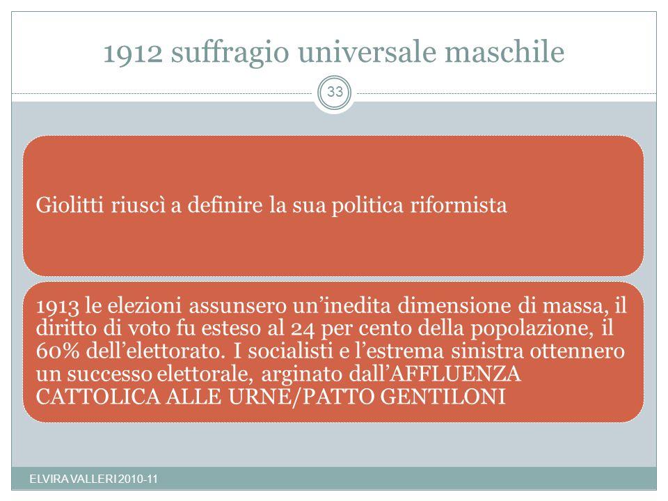 1912 suffragio universale maschile