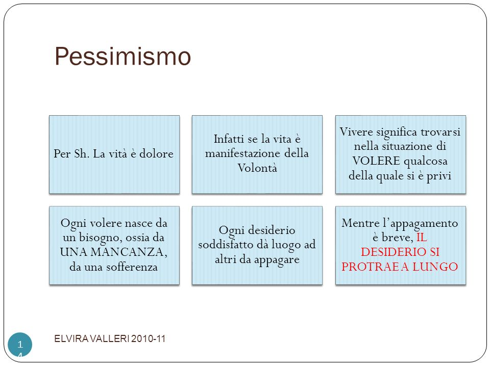 Pessimismo ELVIRA VALLERI 2010-11 Per Sh. La vità è dolore