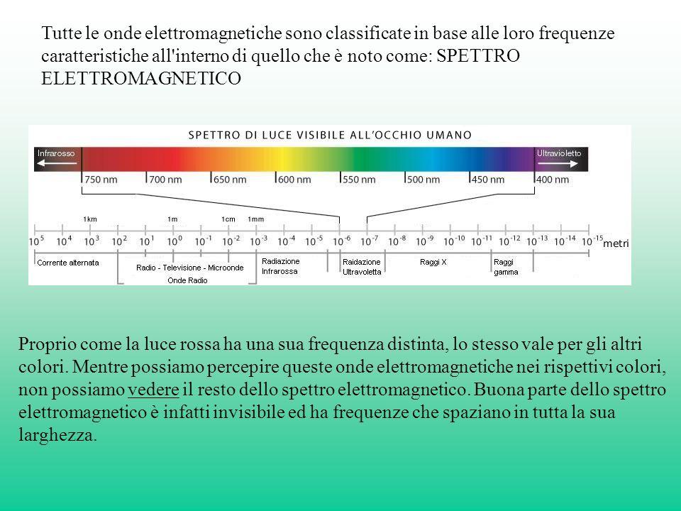 Tutte le onde elettromagnetiche sono classificate in base alle loro frequenze caratteristiche all interno di quello che è noto come: SPETTRO ELETTROMAGNETICO