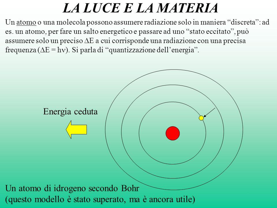 LA LUCE E LA MATERIA DE Energia ceduta DE DE Radiazione, E = hn