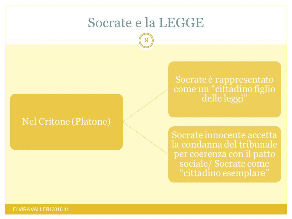 Socrate è rappresentato come un cittadino figlio delle leggi