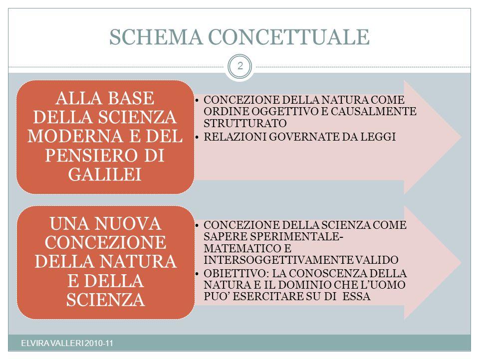 SCHEMA CONCETTUALE ELVIRA VALLERI 2010-11