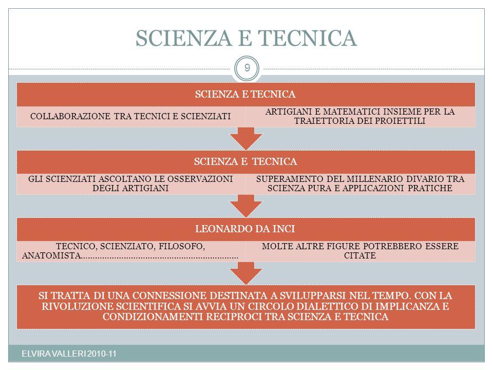 SCIENZA E TECNICA ELVIRA VALLERI 2010-11 SCIENZA E TECNICA