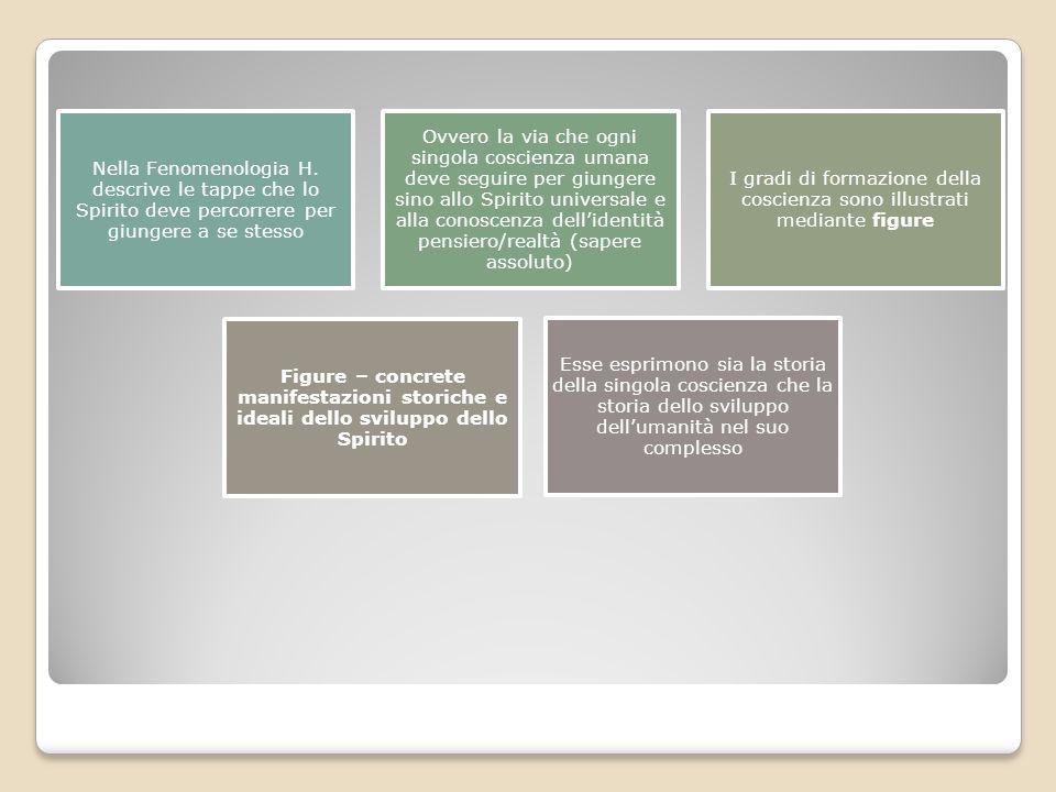 I gradi di formazione della coscienza sono illustrati mediante figure