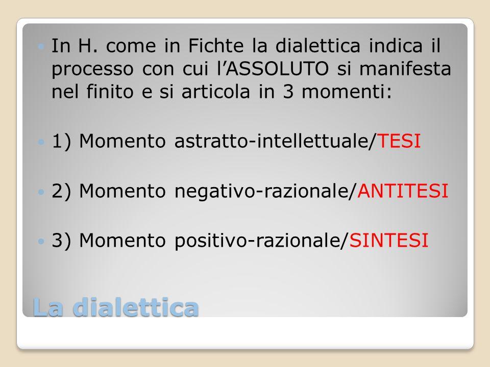 In H. come in Fichte la dialettica indica il processo con cui l'ASSOLUTO si manifesta nel finito e si articola in 3 momenti: