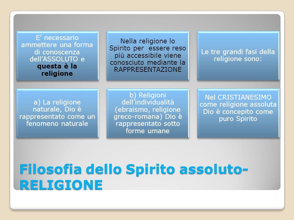 Filosofia dello Spirito assoluto- RELIGIONE