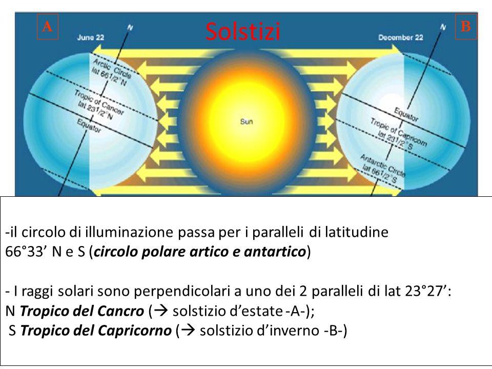 A Solstizi. B. il circolo di illuminazione passa per i paralleli di latitudine. 66°33' N e S (circolo polare artico e antartico)