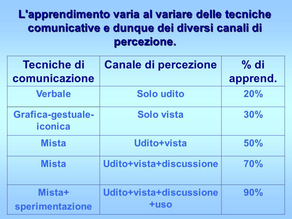 Tecniche di comunicazione Canale di percezione % di apprend.