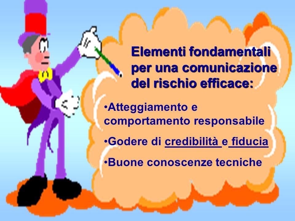 Elementi fondamentali per una comunicazione del rischio efficace: