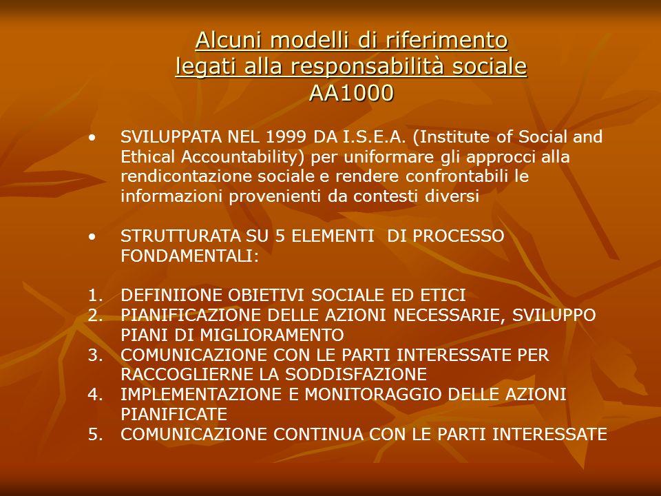 Alcuni modelli di riferimento legati alla responsabilità sociale AA1000
