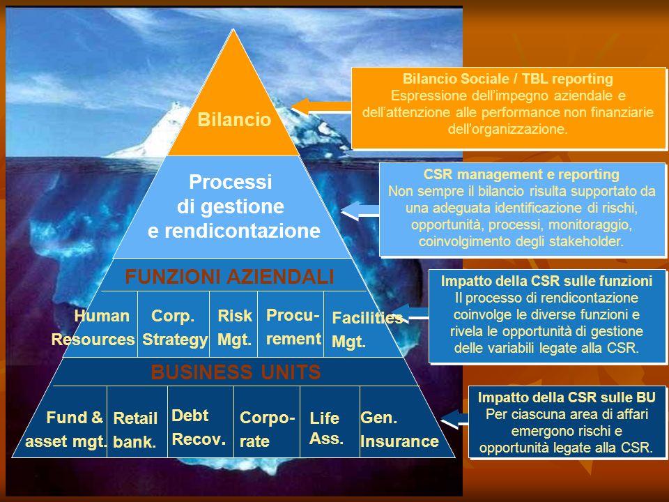 Processi di gestione e rendicontazione FUNZIONI AZIENDALI