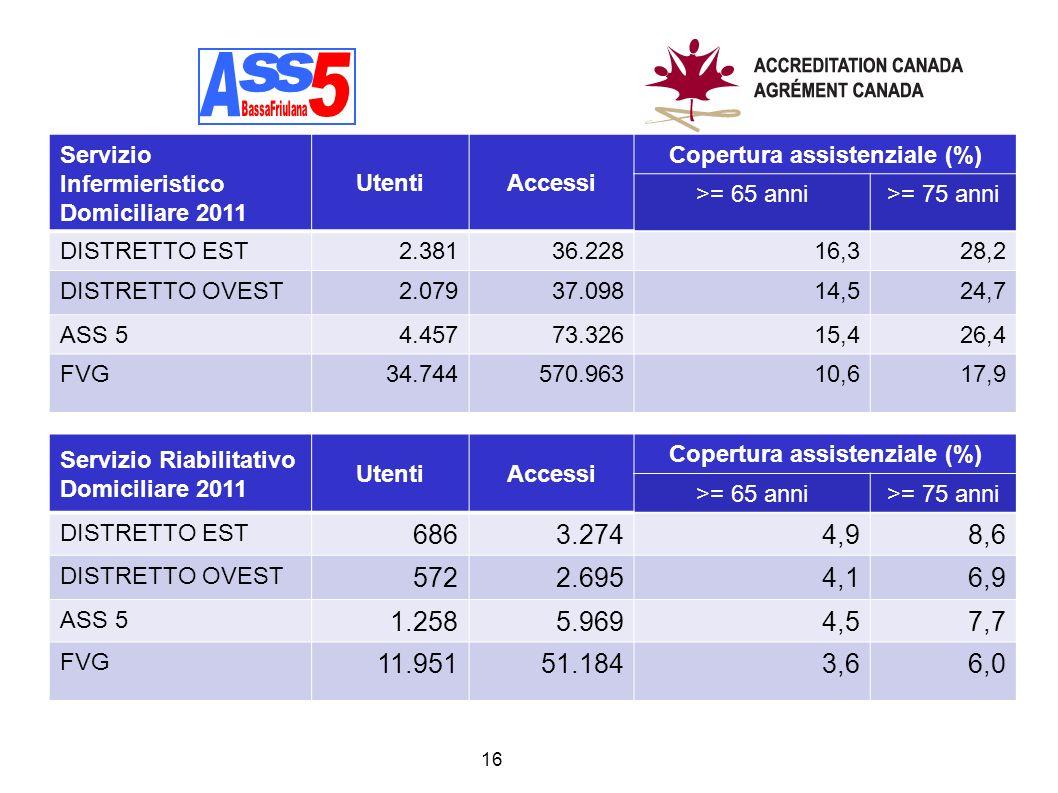 Copertura assistenziale (%) Copertura assistenziale (%)