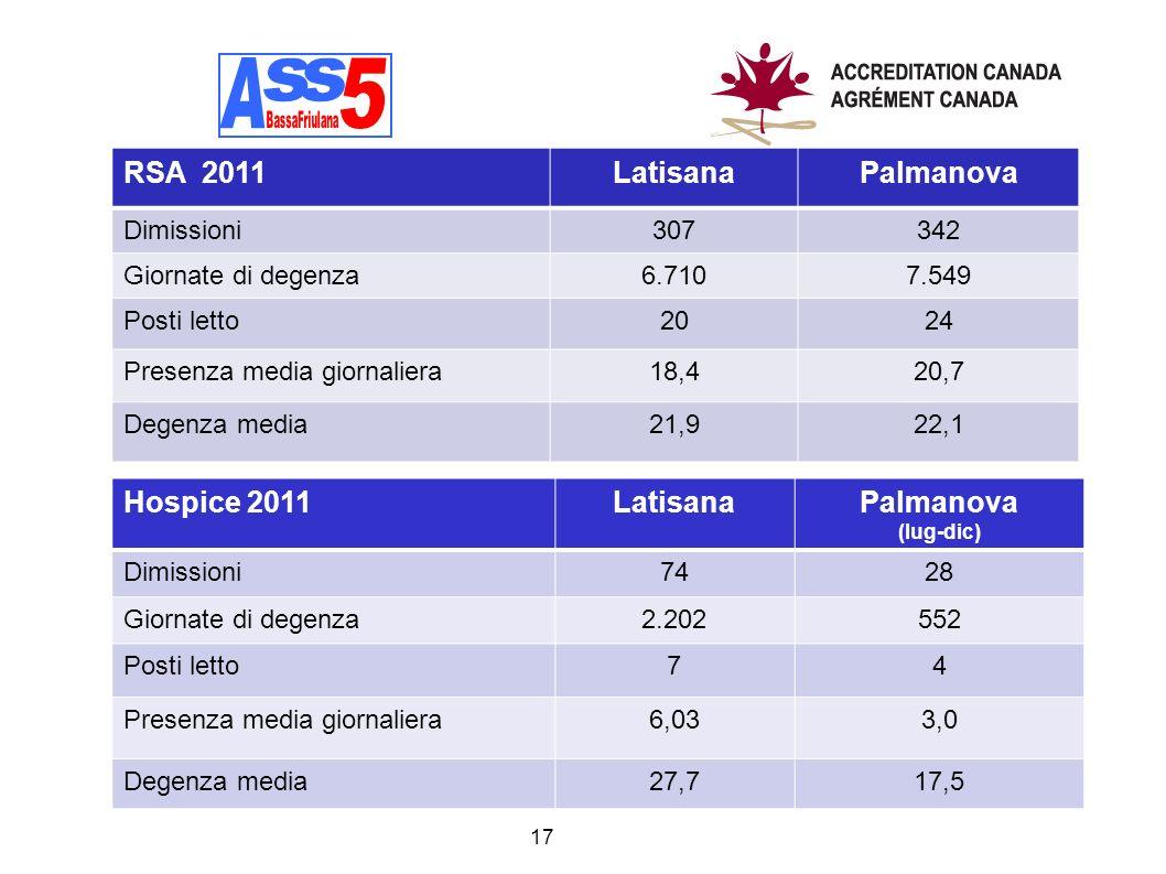 A A s s 5 RSA 2011 Latisana Palmanova Hospice 2011 Latisana Palmanova