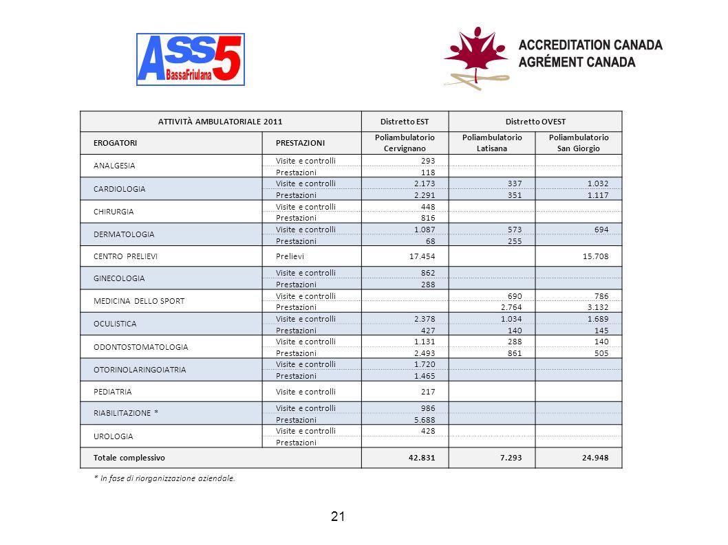 A A s s 5 ATTIVITÀ AMBULATORIALE 2011 Distretto EST Distretto OVEST