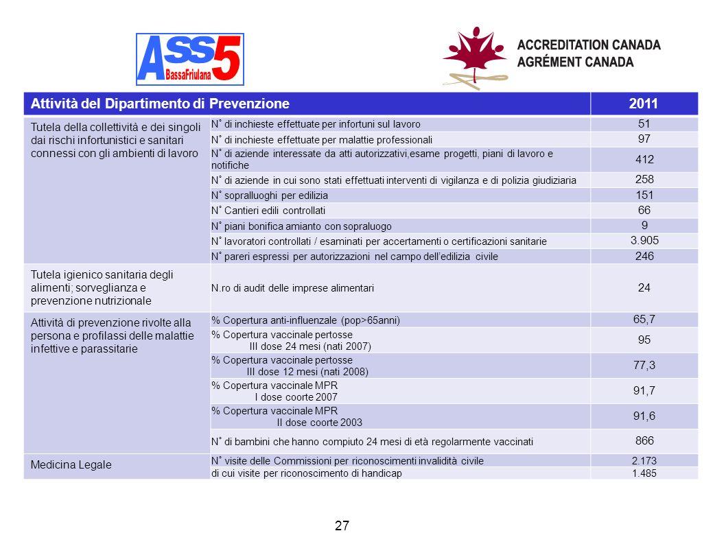 A A s s 5 Attività del Dipartimento di Prevenzione 2011 51 97 412 258