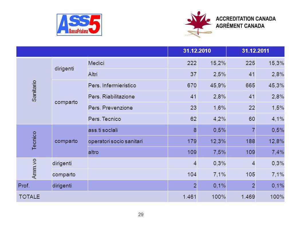 A A s s 5 31.12.2010 31.12.2011 Sanitario dirigenti Medici 222 15,2%