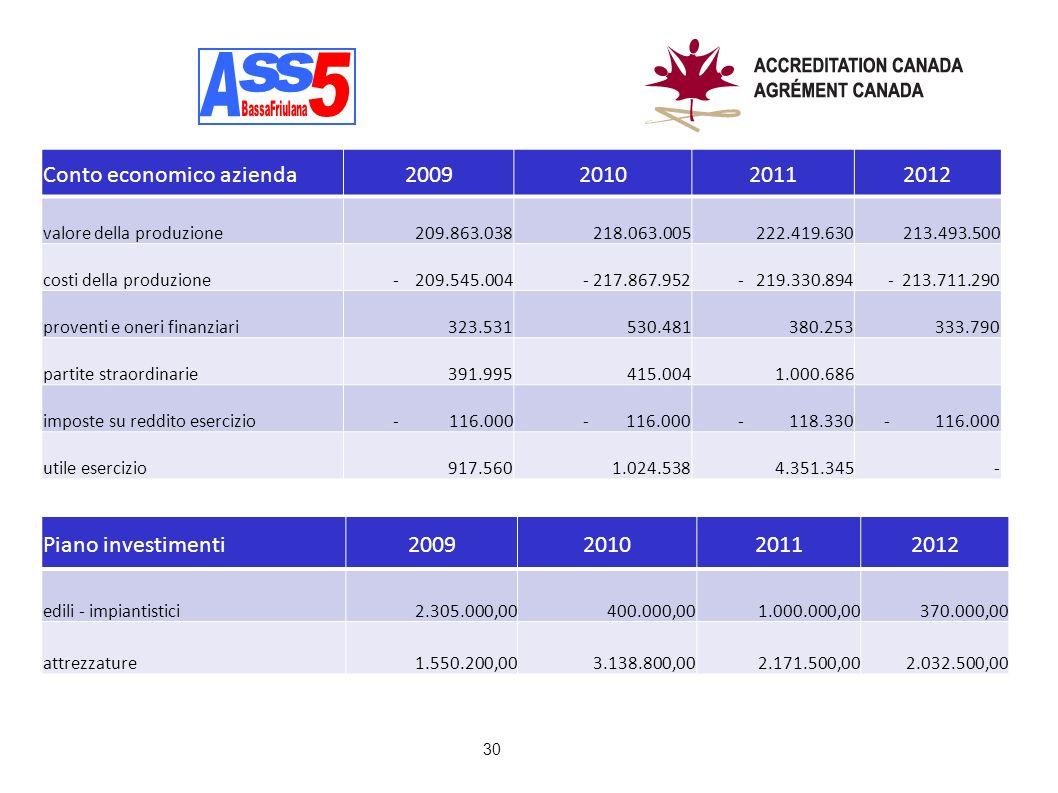 A A s s 5 Conto economico azienda 2009 2010 2011 2012