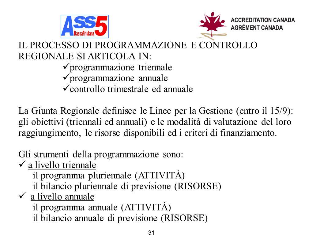 A A. s. s. 5. BassaFriulana. IL PROCESSO DI PROGRAMMAZIONE E CONTROLLO REGIONALE SI ARTICOLA IN: