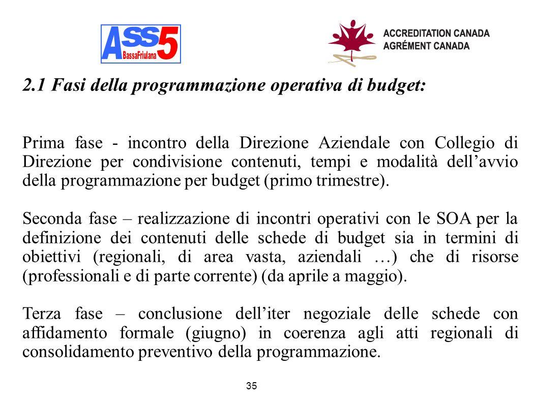 A A s s 5 2.1 Fasi della programmazione operativa di budget:
