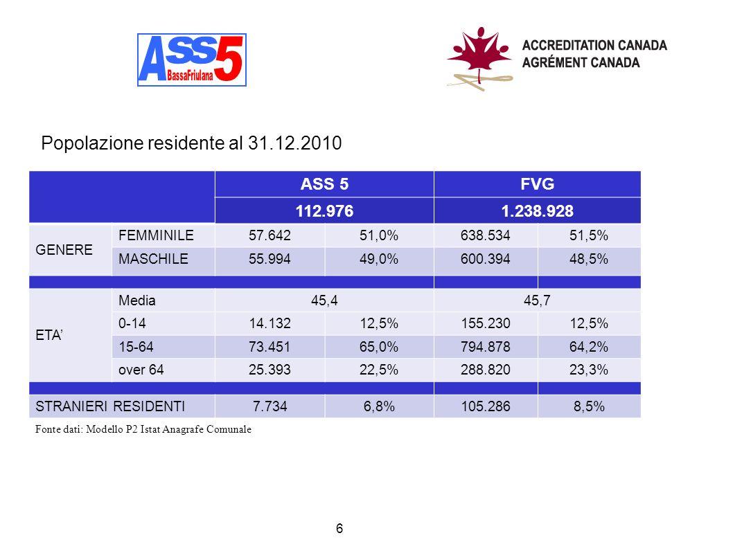 A A s s 5 Popolazione residente al 31.12.2010 ASS 5 FVG 112.976