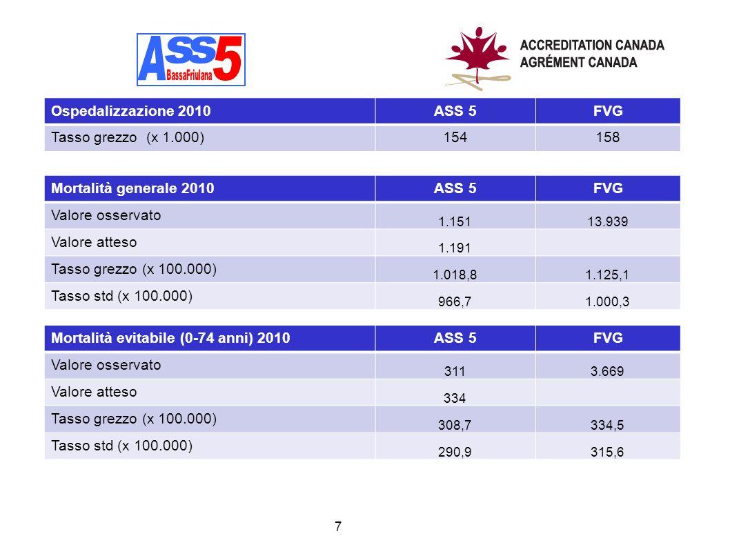 A A s s 5 Ospedalizzazione 2010 ASS 5 FVG Tasso grezzo (x 1.000) 154