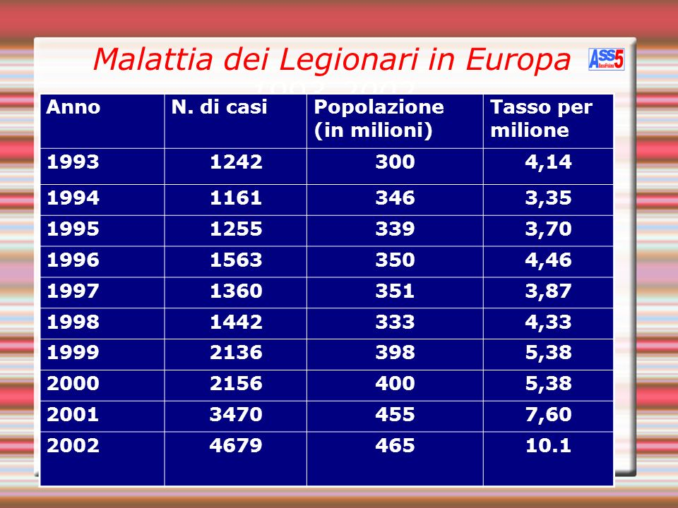Malattia dei Legionari in Europa 1993-2002