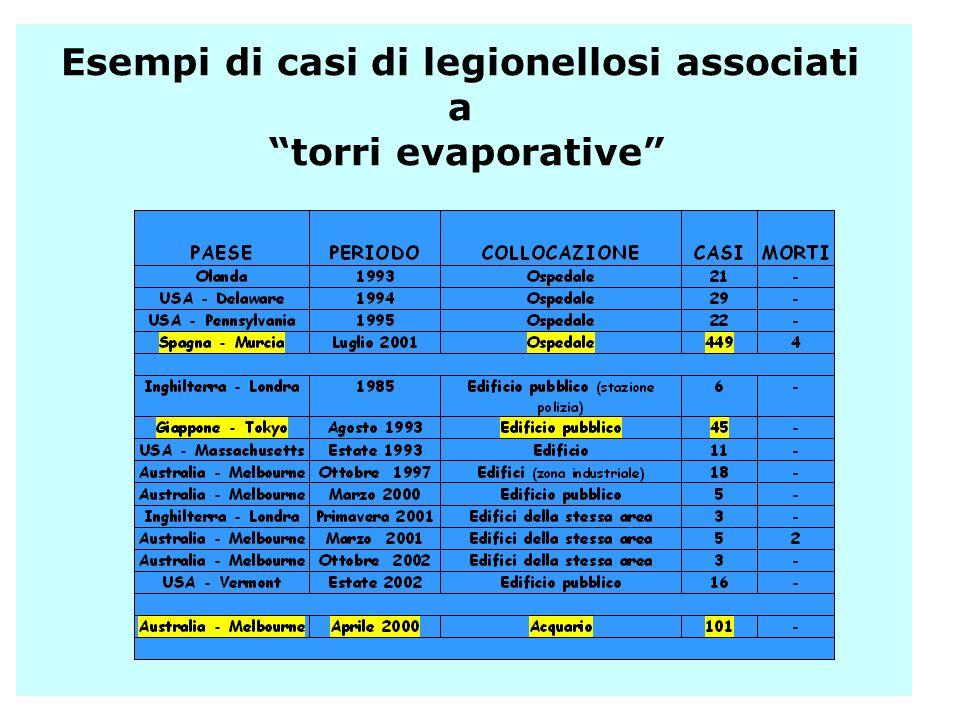 Esempi di casi di legionellosi associati a torri evaporative