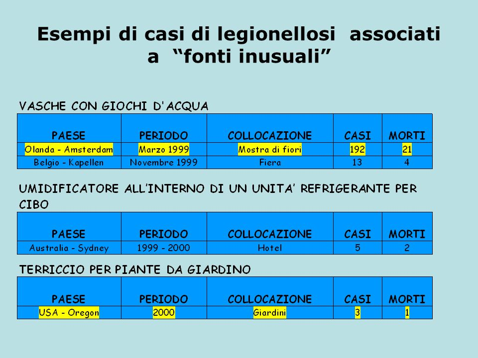 Esempi di casi di legionellosi associati a fonti inusuali