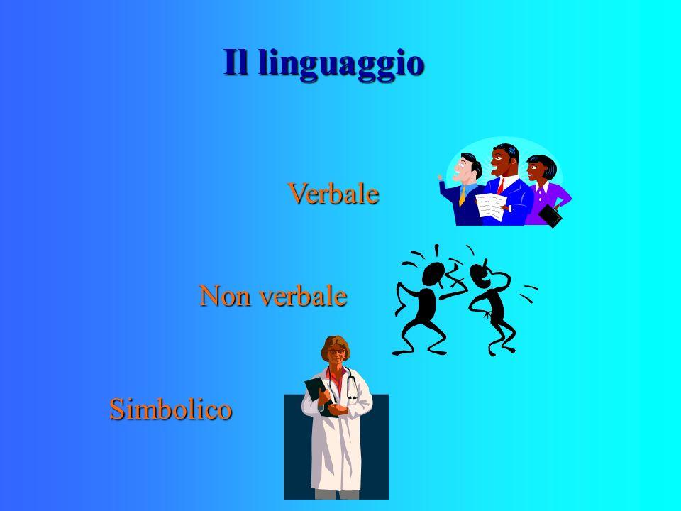 Il linguaggio Verbale Non verbale Simbolico