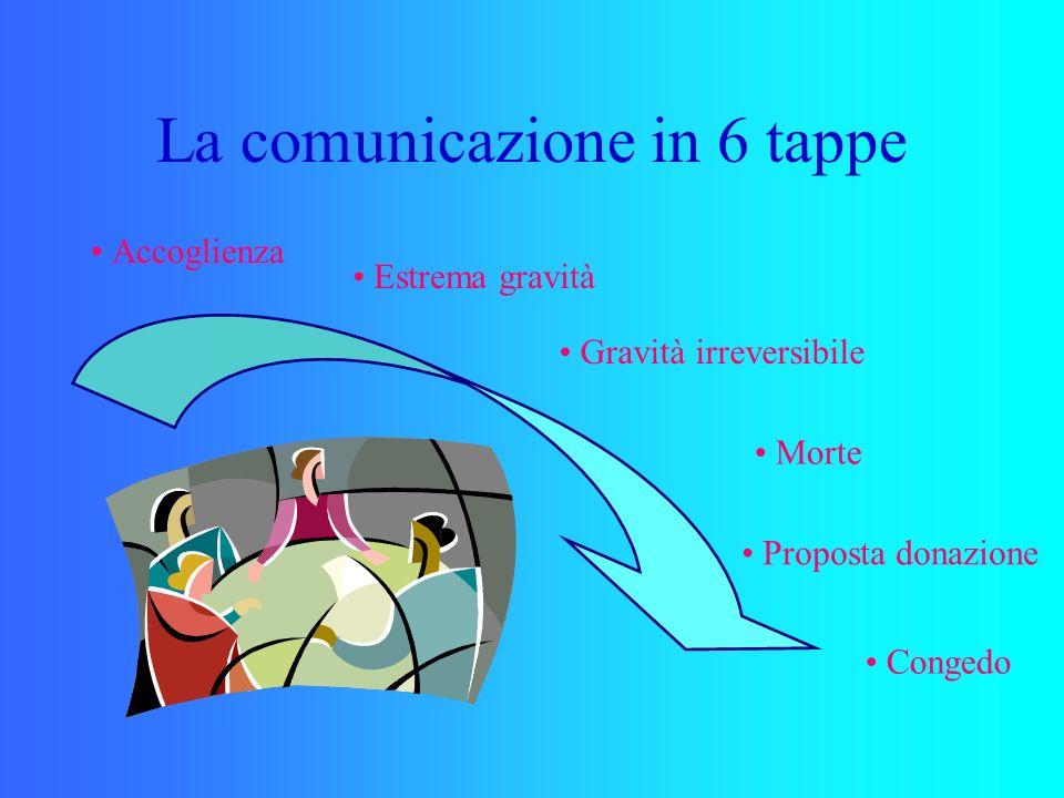 La comunicazione in 6 tappe