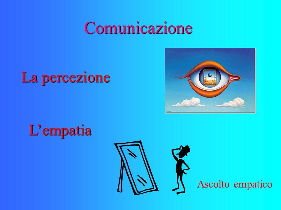 Comunicazione La percezione L'empatia Ascolto empatico