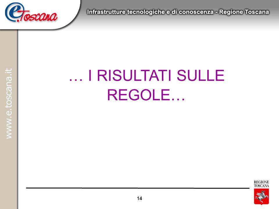 18/06/08 … I RISULTATI SULLE REGOLE…