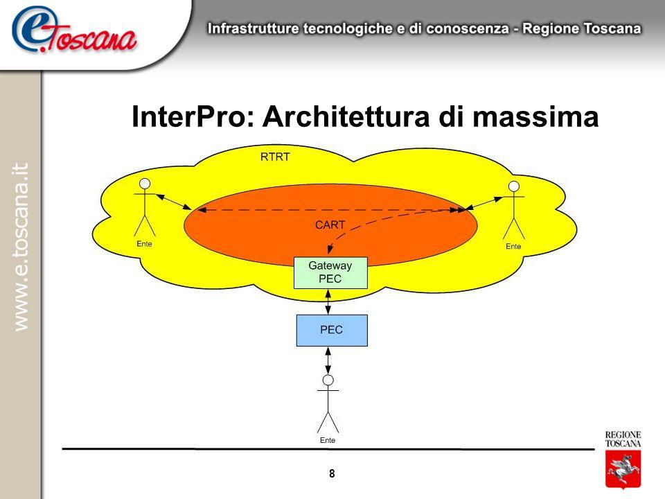 InterPro: Architettura di massima