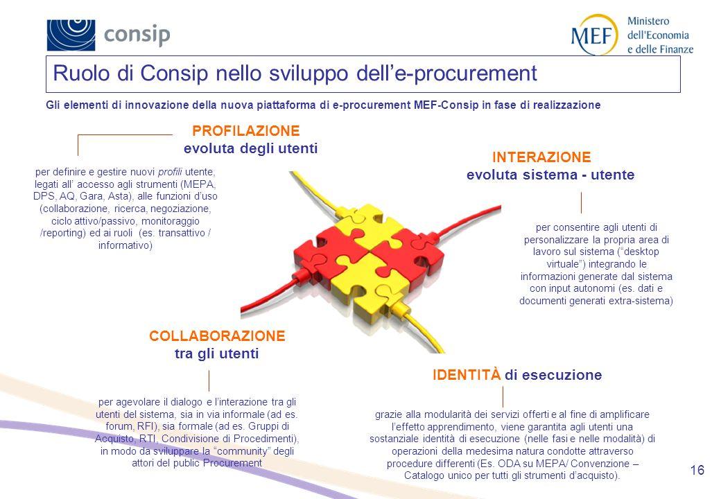 Ruolo di Consip nello sviluppo dell'e-procurement